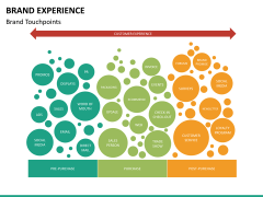 Brand experience PPT slide 23