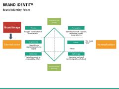 Brand identity PPT slide 19