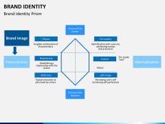 Brand identity PPT slide 3