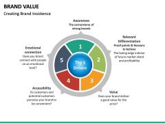 Brand Value PPT slide 30