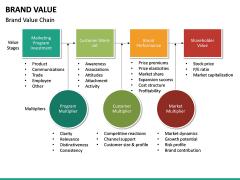 Brand Value PPT slide 31