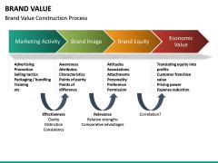 Brand Value PPT slide 20