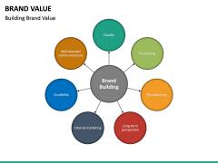 Brand Value PPT slide 26
