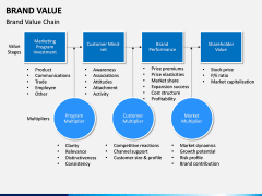 Brand Value PPT slide 14