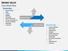 Brand Value PPT slide 16