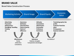 Brand Value PPT slide 3