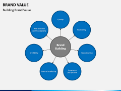Brand Value PPT slide 9