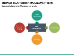 Business Relationship Management (BRM) PPT Slide 28