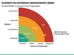 Business Relationship Management (BRM) PPT Slide 35