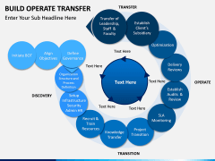Build operate transfer PPT slide 1