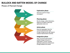 Bullock & Batten Change Model PPT slide 6