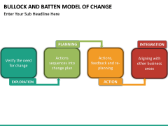 Bullock & Batten Change Model PPT slide 7