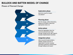 Bullock & Batten Change Model PPT slide 2