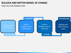 Bullock & Batten Change Model PPT slide 3
