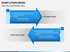 Burke Litwin Model PPT slide 2