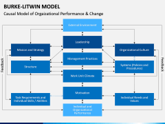 Burke Litwin Model PPT slide 6