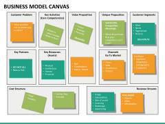 Business model canvas PPT slide 11