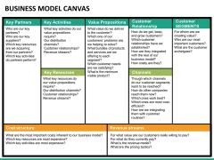Business model canvas PPT slide 14