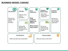 Business model canvas PPT slide 15