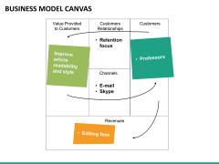Business model canvas PPT slide 17