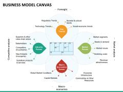 Business model canvas PPT slide 19