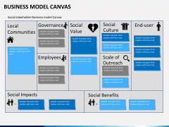Business model canvas PPT slide 6