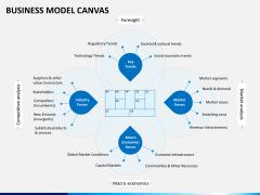 Business model canvas PPT slide 9