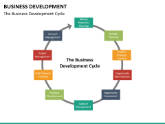 Business Development PPT slide 26