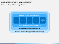 Business process management PPT slide 14
