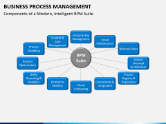 Business process management PPT slide 7