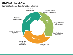 Business resilience PPT slide 26