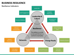 Business resilience PPT slide 17
