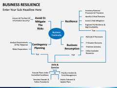 Business resilience PPT slide 3