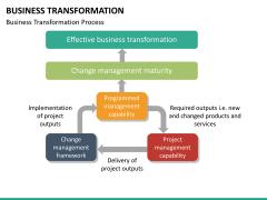 Business transformation PPT slide 32