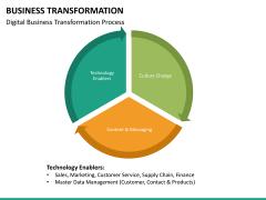 Business transformation PPT slide 33