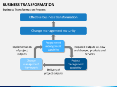 Transformation bundle PPT slide 10