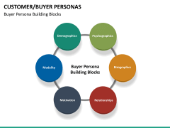 Buyer personas PPT slide 22
