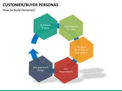 Buyer personas PPT slide 21