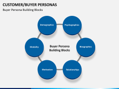Buyer personas PPT slide 10