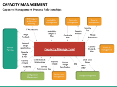 Capacity Management PPT slide 25