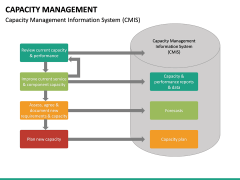 Capacity Management PPT slide 29