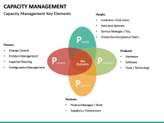 Capacity Management PPT slide 30