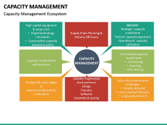 Capacity Management PPT slide 24