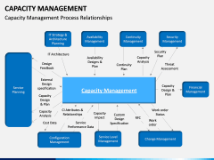 Capacity Management PPT slide 10
