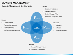 Capacity Management PPT slide 15