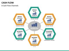 Cash flow PPT slide 22