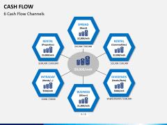 Cash flow PPT slide 5