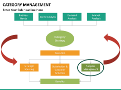Category Management PPT slide 30