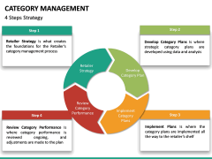 Category Management PPT slide 31
