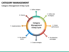 Category Management PPT slide 20